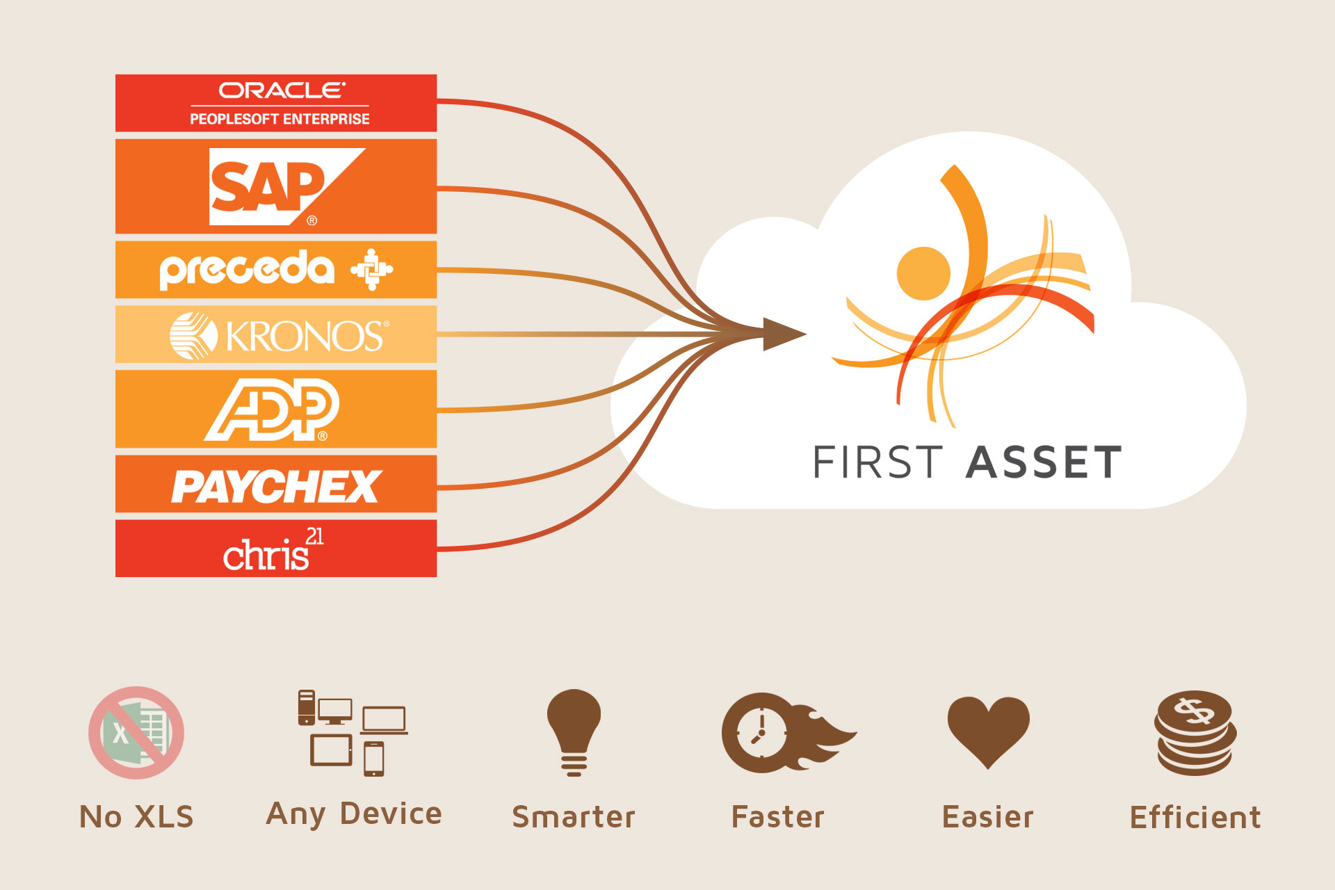 Diagram showing how First Asset unifies all HR data sources